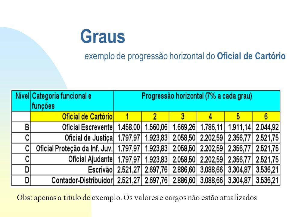 Graus exemplo de progressão horizontal do Oficial de Cartório