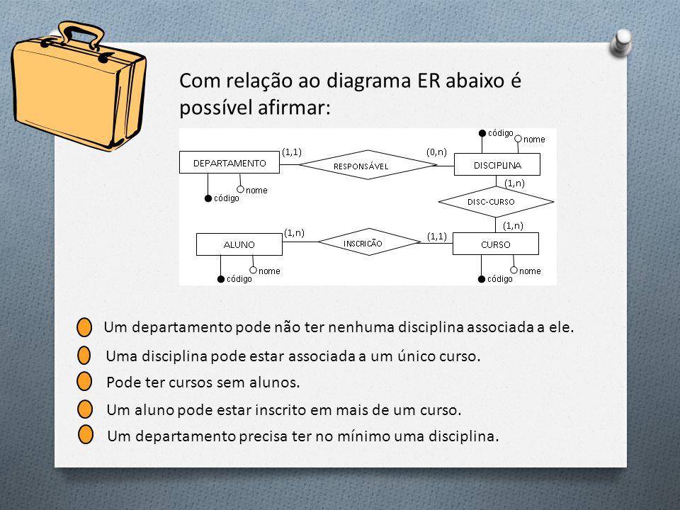 Com relação ao diagrama ER abaixo é possível afirmar: