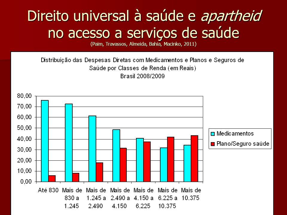 Direito universal à saúde e apartheid no acesso a serviços de saúde (Paim, Travassos, Almeida, Bahia, Macinko, 2011)