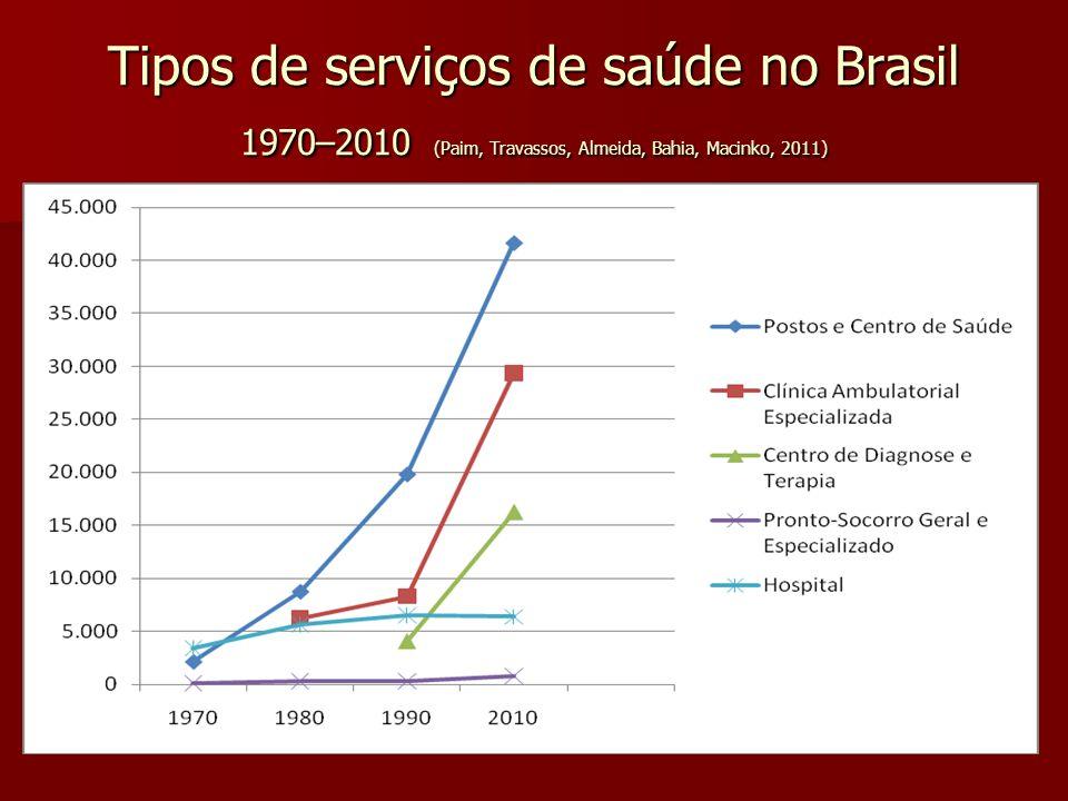 Tipos de serviços de saúde no Brasil 1970–2010 (Paim, Travassos, Almeida, Bahia, Macinko, 2011)