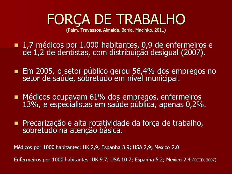 FORÇA DE TRABALHO (Paim, Travassos, Almeida, Bahia, Macinko, 2011)