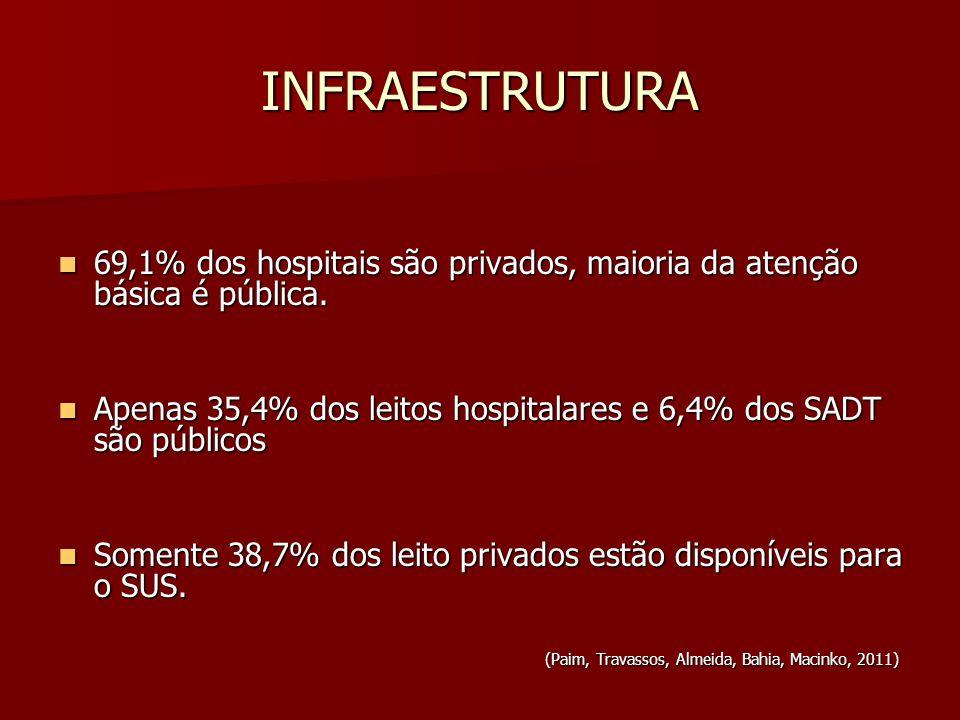 INFRAESTRUTURA 69,1% dos hospitais são privados, maioria da atenção básica é pública.