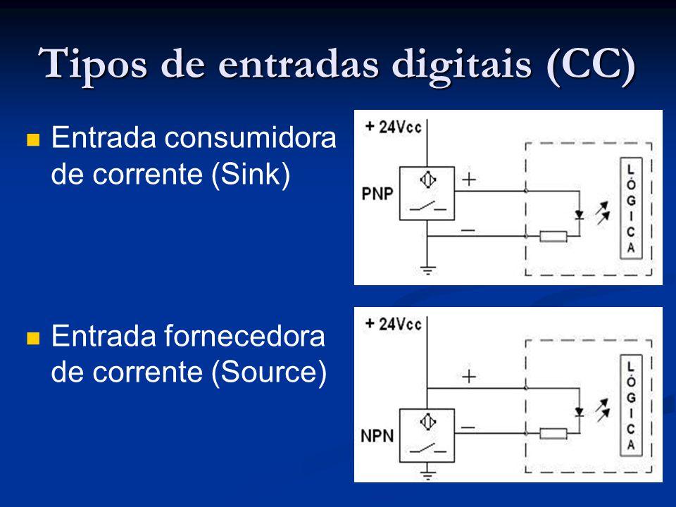 Tipos de entradas digitais (CC)