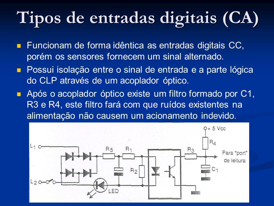 Tipos de entradas digitais (CA)