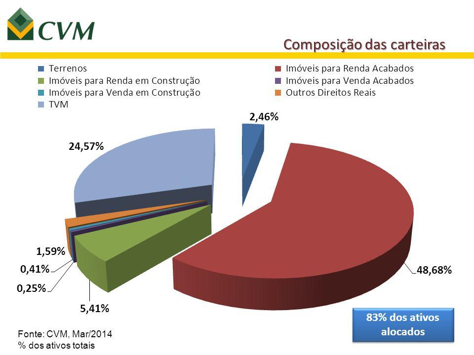 Composição das carteiras