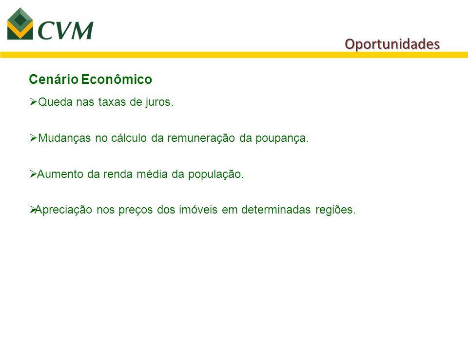 Oportunidades Cenário Econômico Queda nas taxas de juros.