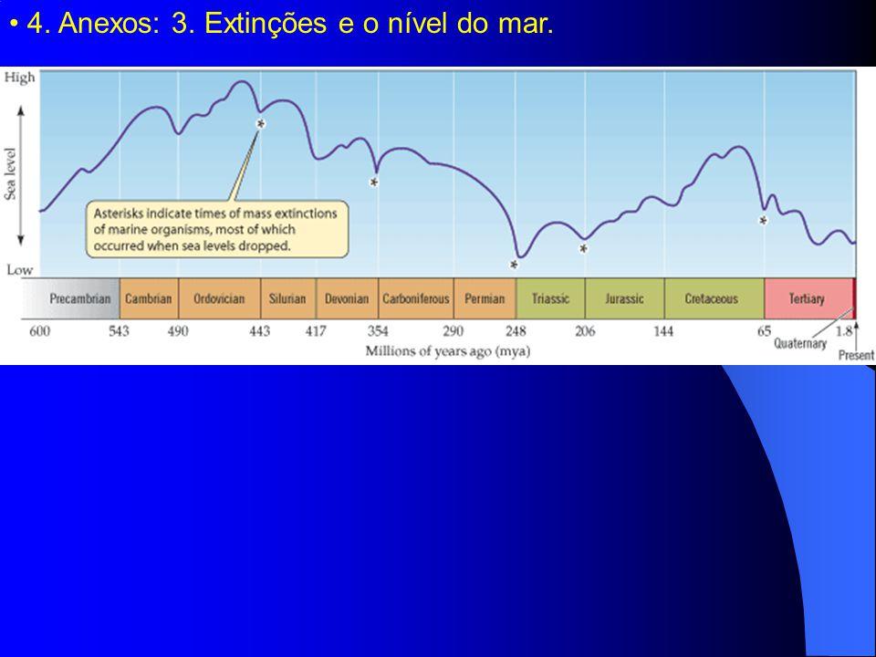 4. Anexos: 3. Extinções e o nível do mar.