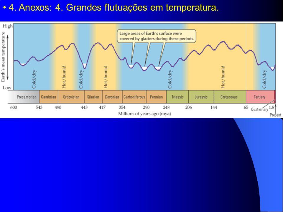 4. Anexos: 4. Grandes flutuações em temperatura.