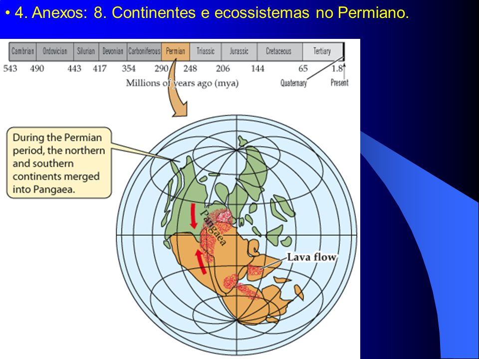 4. Anexos: 8. Continentes e ecossistemas no Permiano.