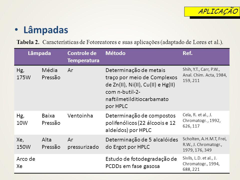 APLICAÇÃO Lâmpadas. Tabela 2. Características de Fotoreatores e suas aplicações (adaptado de Lores et al.).