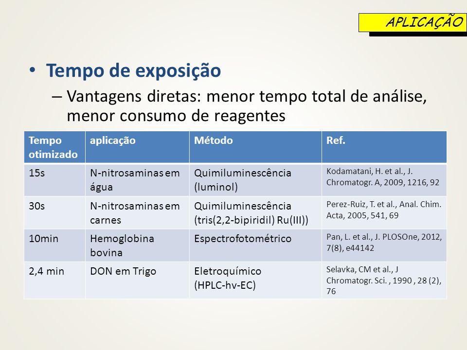 APLICAÇÃO Tempo de exposição. Vantagens diretas: menor tempo total de análise, menor consumo de reagentes.