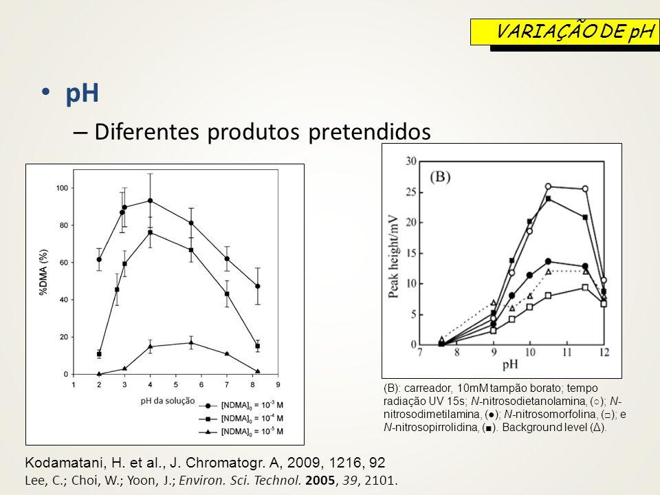pH Diferentes produtos pretendidos VARIAÇÃO DE pH