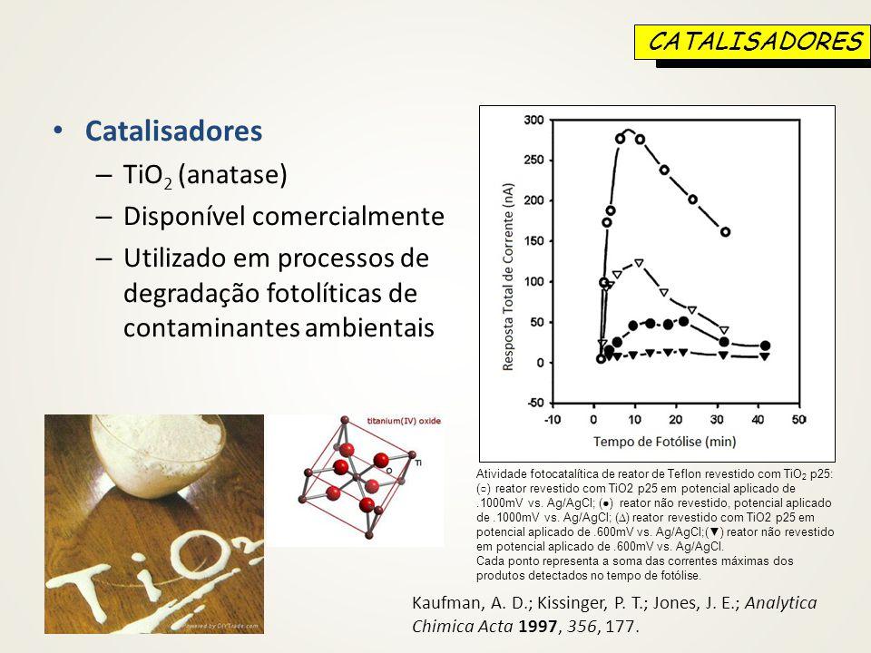 Catalisadores TiO2 (anatase) Disponível comercialmente
