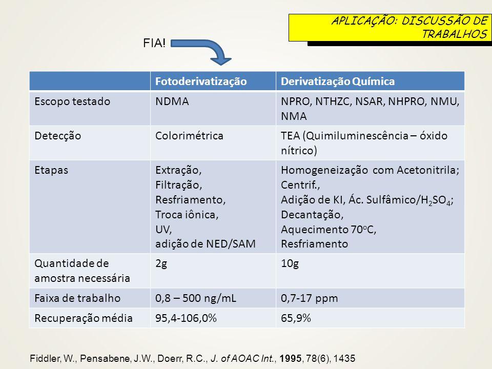 Derivatização Química Escopo testado NDMA