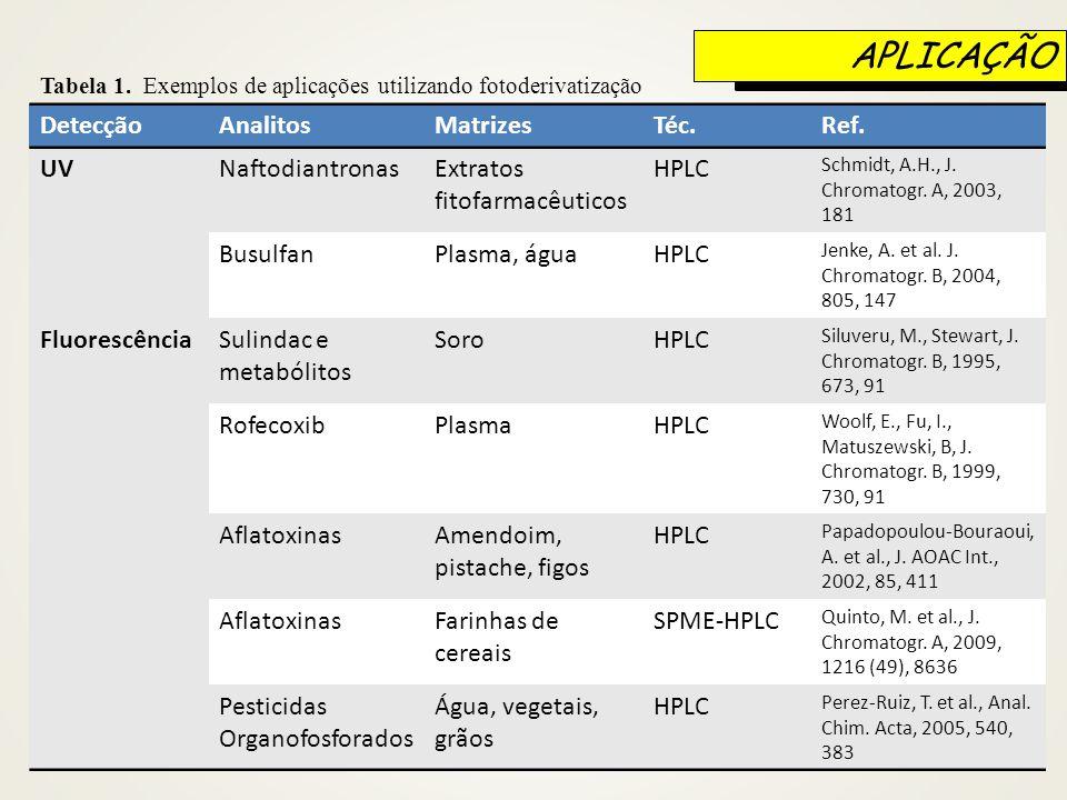 APLICAÇÃO Detecção Analitos Matrizes Téc. Ref. UV Naftodiantronas