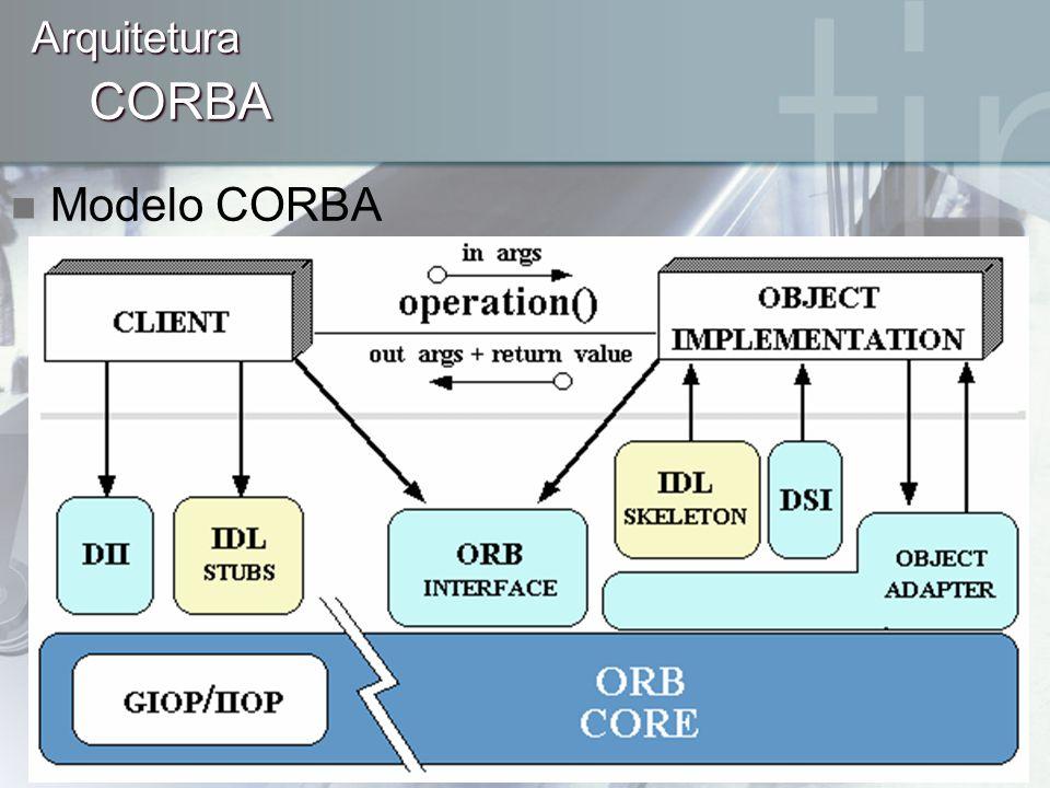Arquitetura CORBA Modelo CORBA