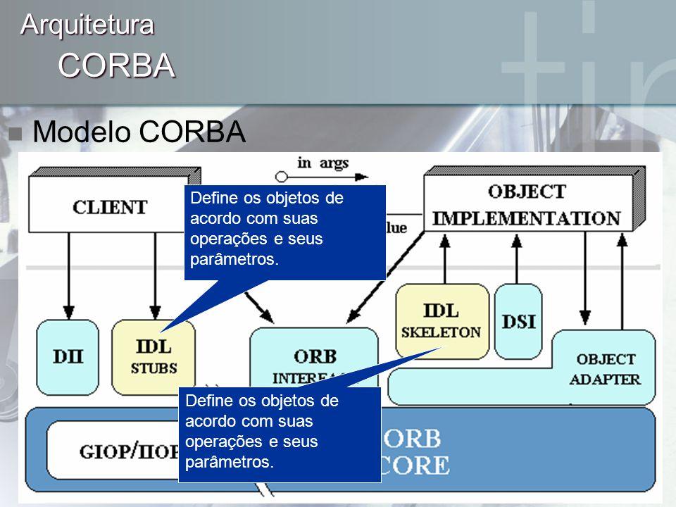 CORBA Modelo CORBA Arquitetura