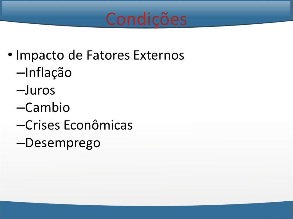 Condições Impacto de Fatores Externos Inflação Juros Cambio