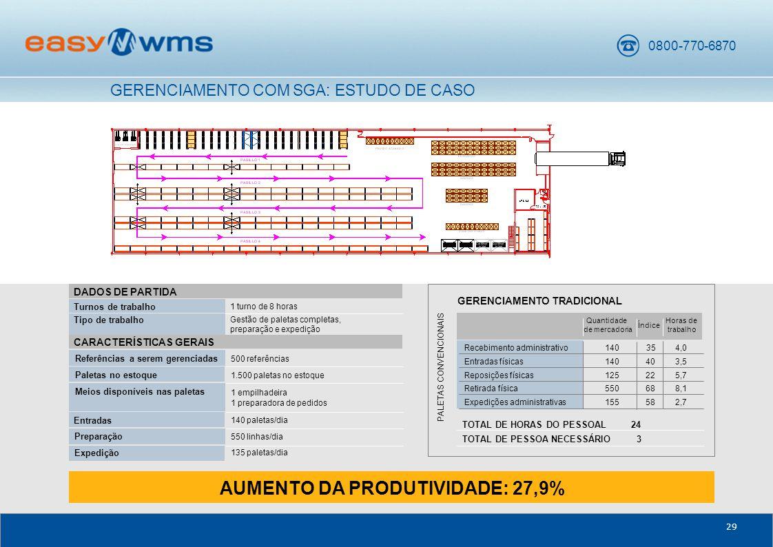 AUMENTO DA PRODUTIVIDADE: 27,9%