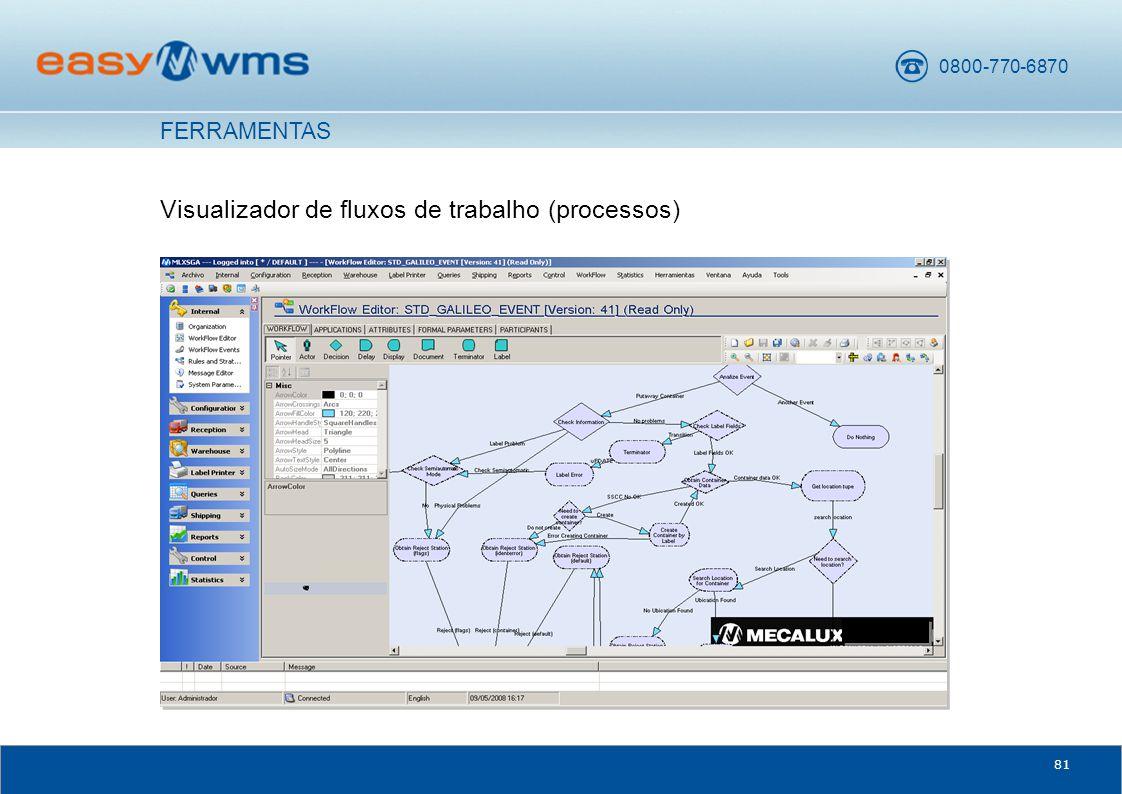 Visualizador de fluxos de trabalho (processos)