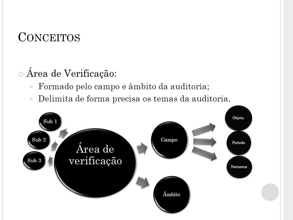 Conceitos Área de Verificação: