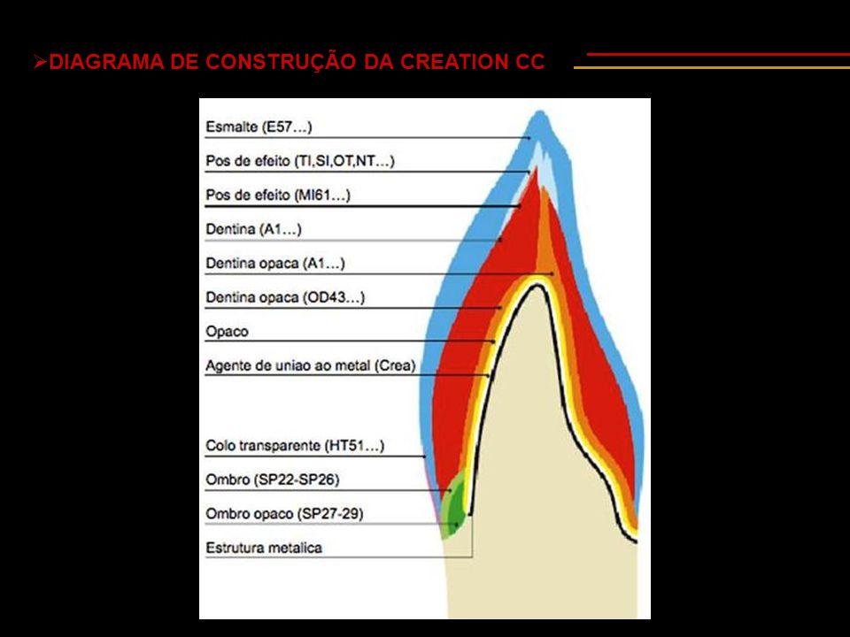 DIAGRAMA DE CONSTRUÇÃO DA CREATION CC