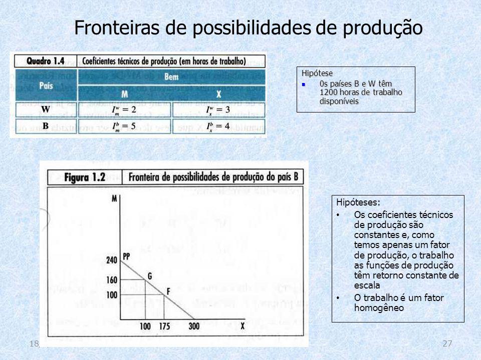 Fronteiras de possibilidades de produção