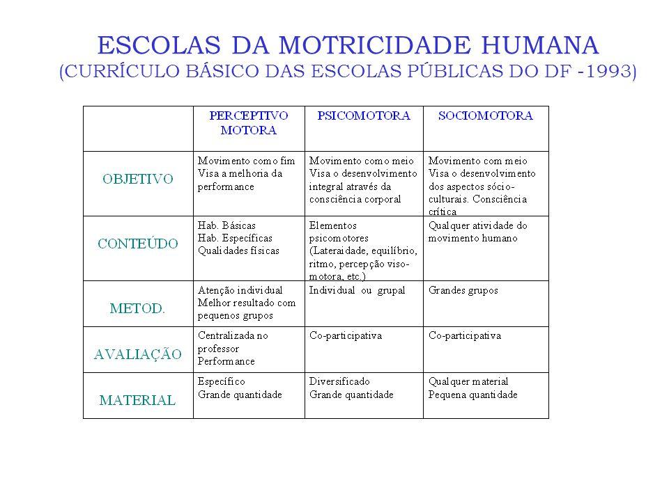 ESCOLAS DA MOTRICIDADE HUMANA