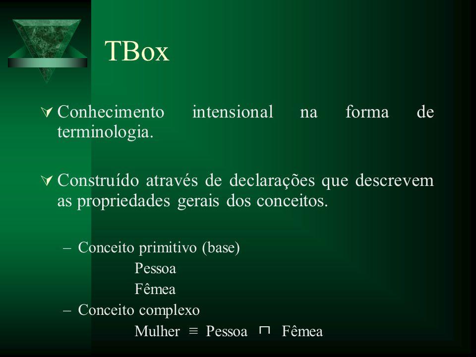 TBox Conhecimento intensional na forma de terminologia.