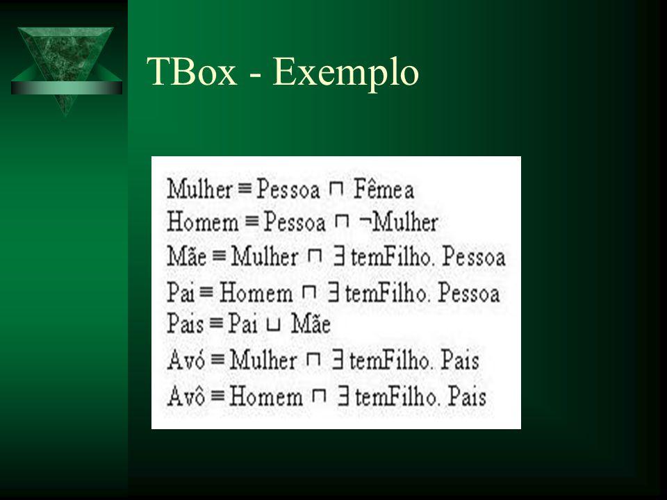 TBox - Exemplo