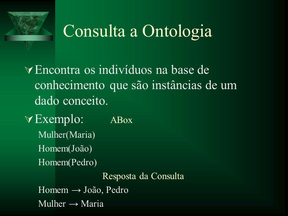 Consulta a Ontologia Encontra os indivíduos na base de conhecimento que são instâncias de um dado conceito.