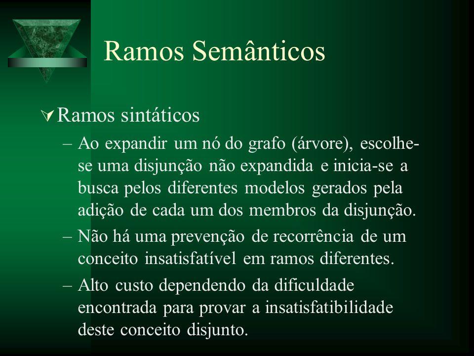 Ramos Semânticos Ramos sintáticos