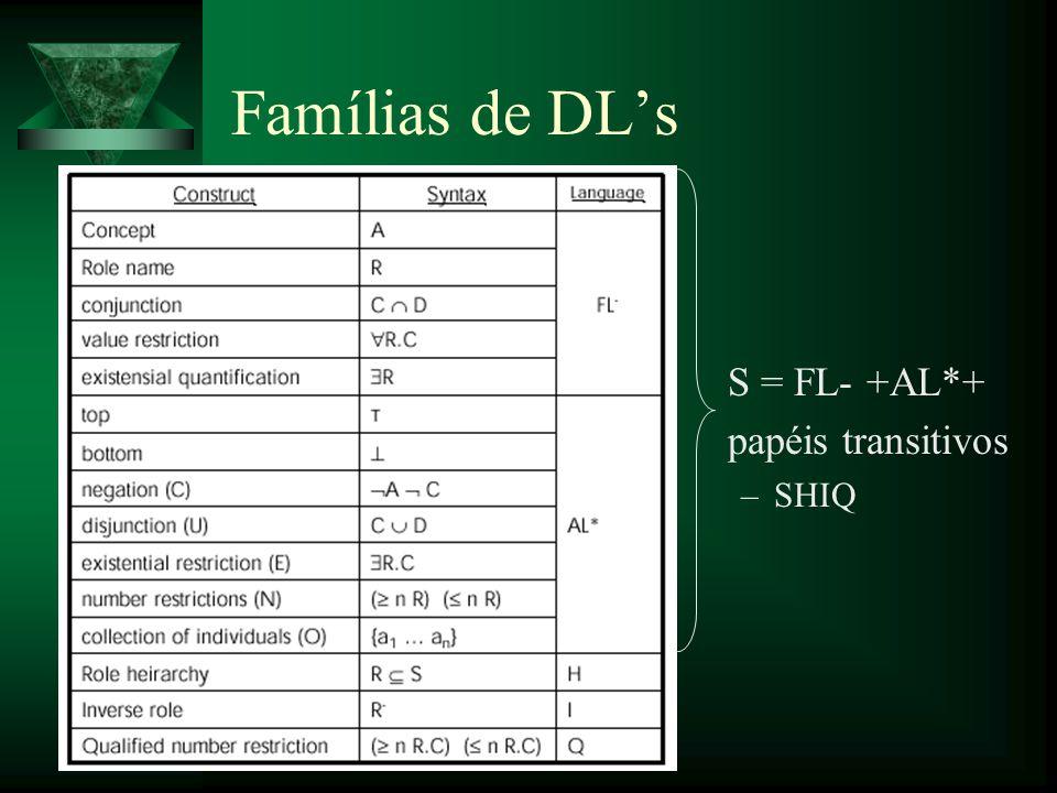 Famílias de DL's S = FL- +AL*+ papéis transitivos SHIQ