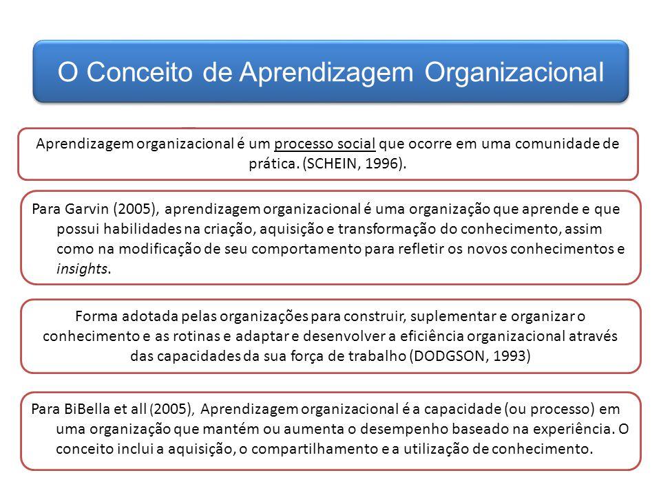 O Conceito de Aprendizagem Organizacional