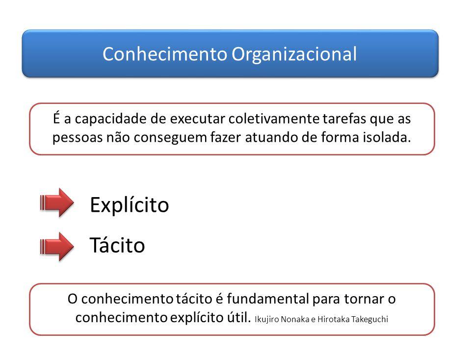 Conhecimento Organizacional