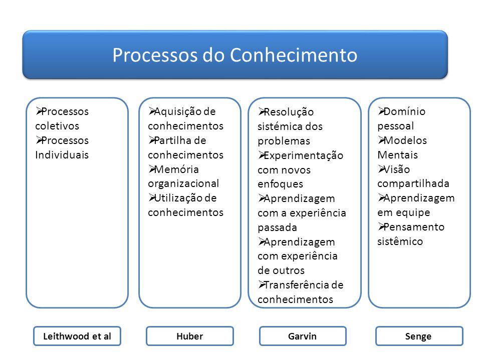 Processos do Conhecimento