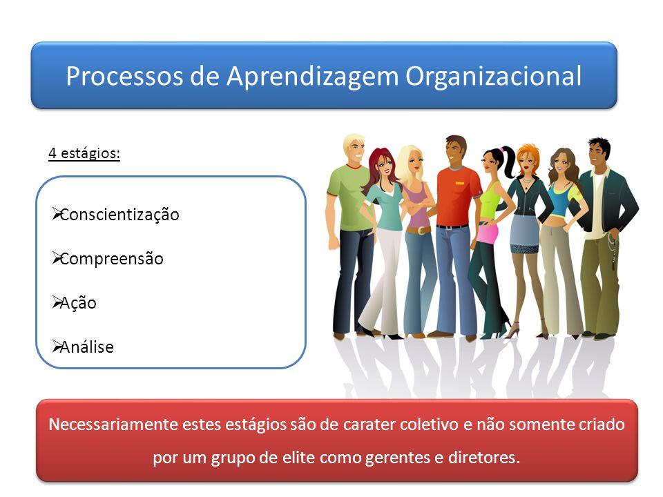 Processos de Aprendizagem Organizacional