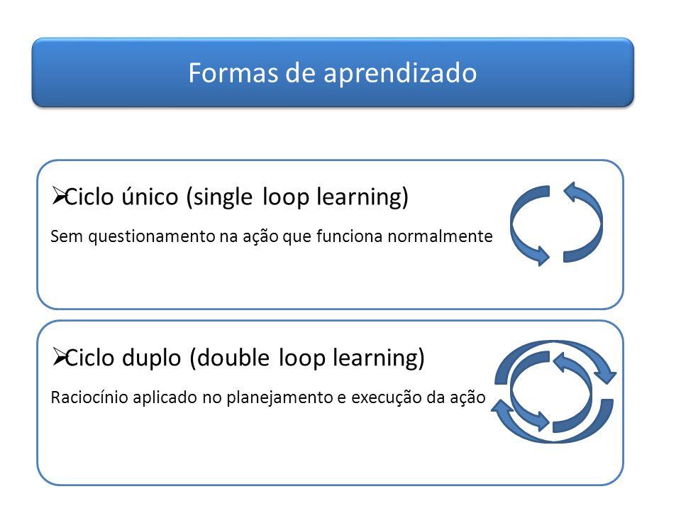 Formas de aprendizado Ciclo único (single loop learning)
