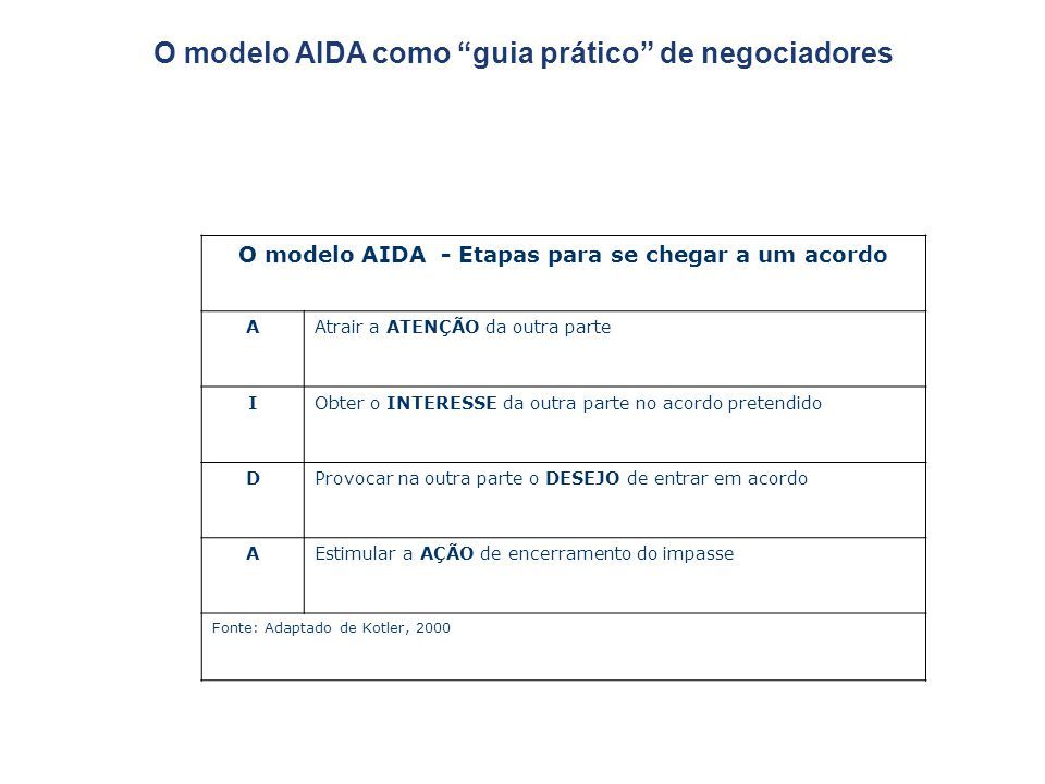 O modelo AIDA como guia prático de negociadores