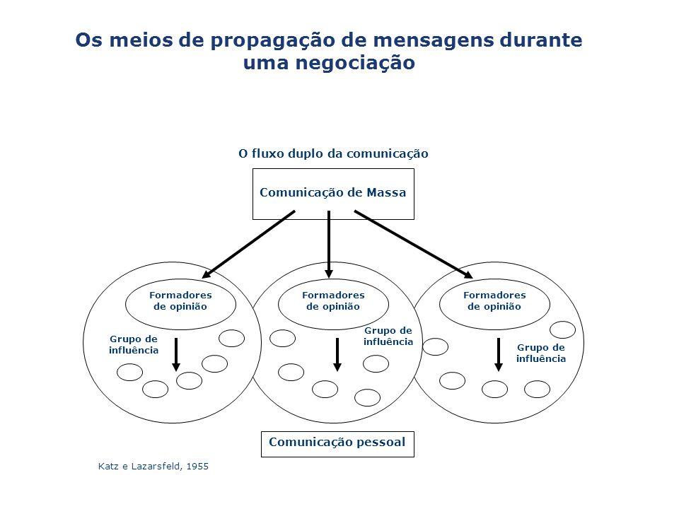 Os meios de propagação de mensagens durante uma negociação