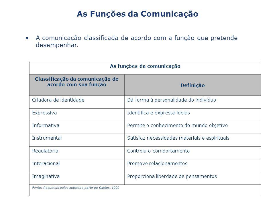 As Funções da Comunicação
