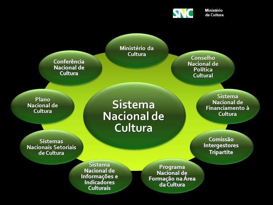 Sistema Nacional de Cultura