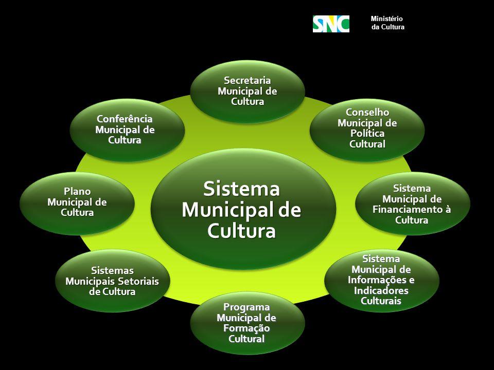 Sistema Municipal de Cultura