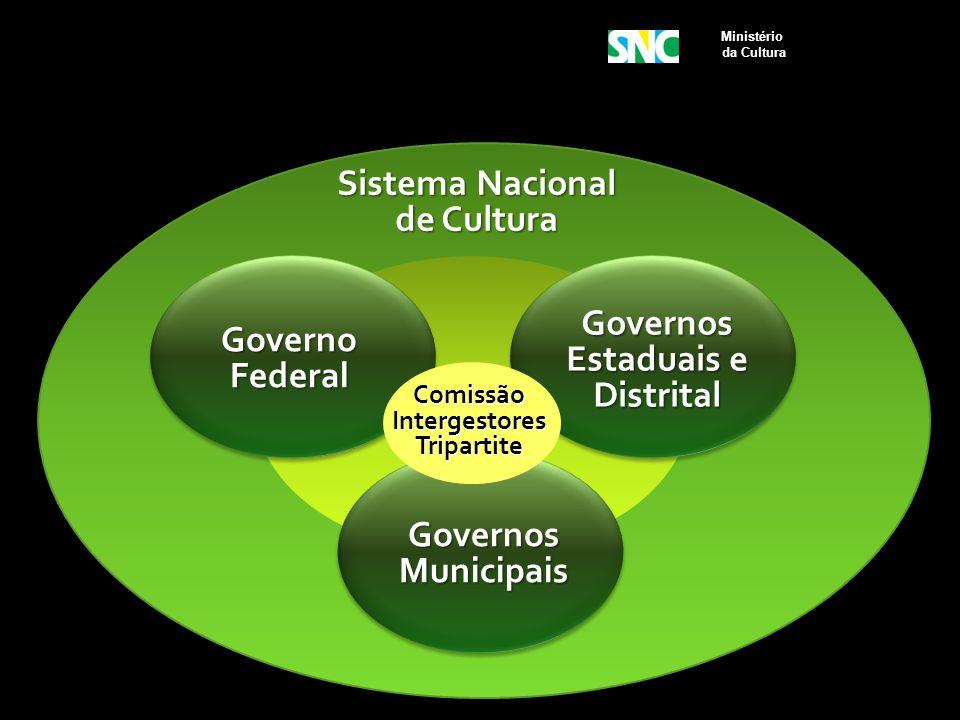 Governos Estaduais e Distrital Sistema Nacional de Cultura