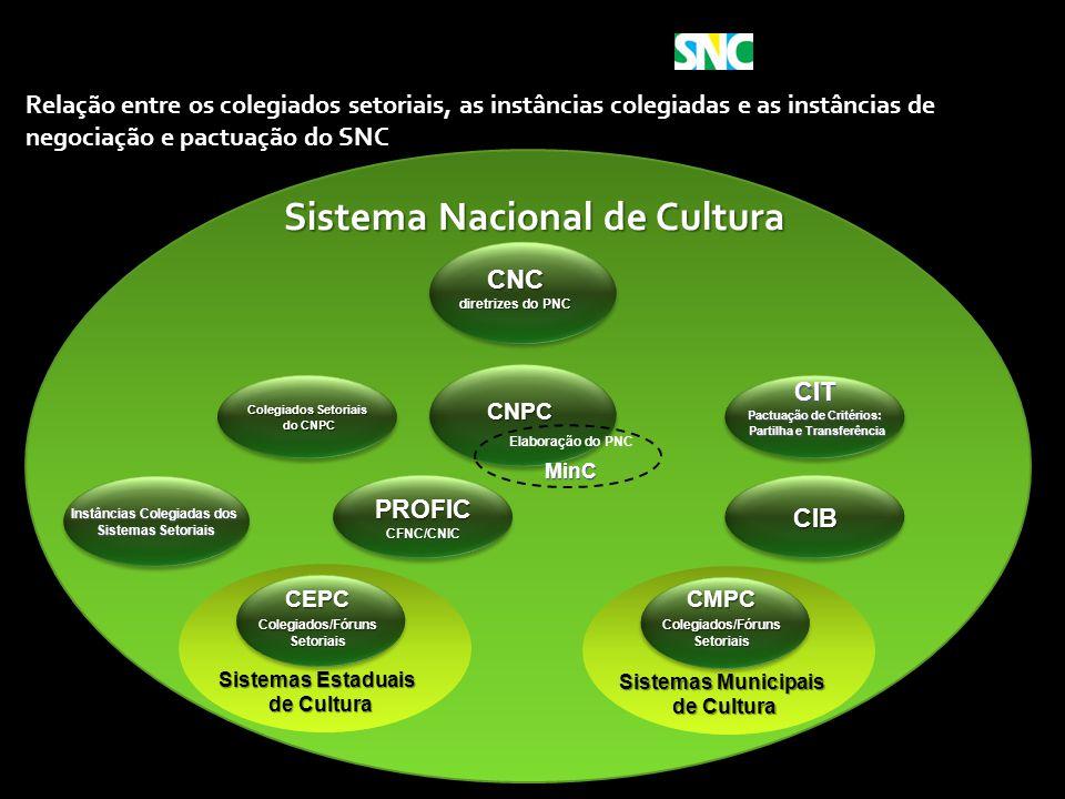 Pactuação de Critérios: Partilha e Transferência
