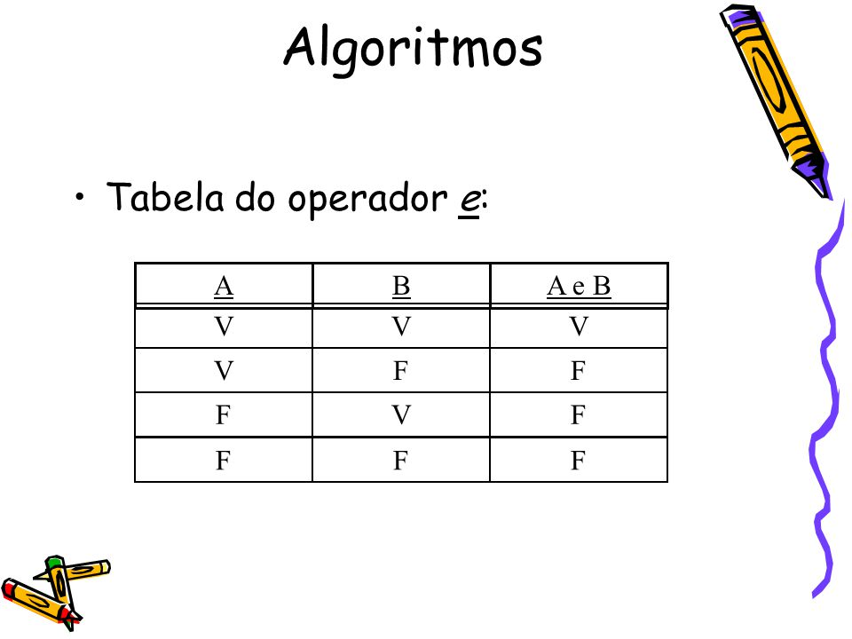 Algoritmos Tabela do operador e: A B A e B V F