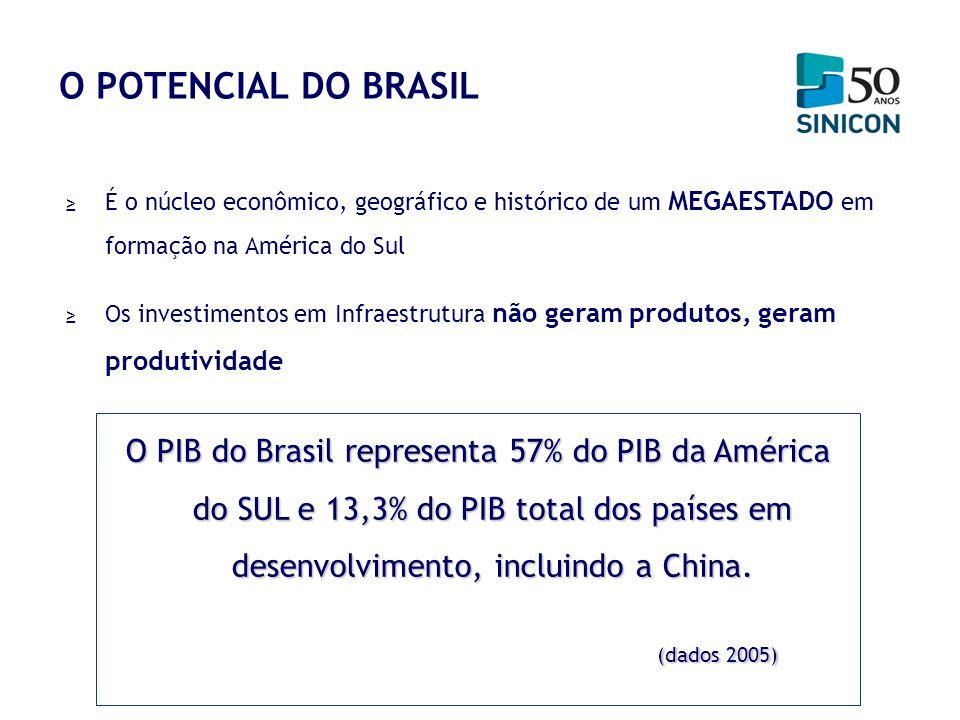 O POTENCIAL DO BRASIL É o núcleo econômico, geográfico e histórico de um MEGAESTADO em formação na América do Sul.