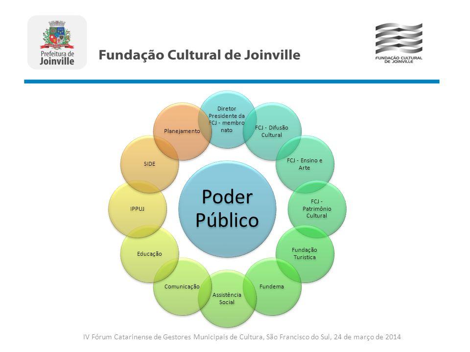 Poder Público Diretor Presidente da FCJ - membro nato. FCJ - Difusão Cultural. FCJ - Ensino e Arte.