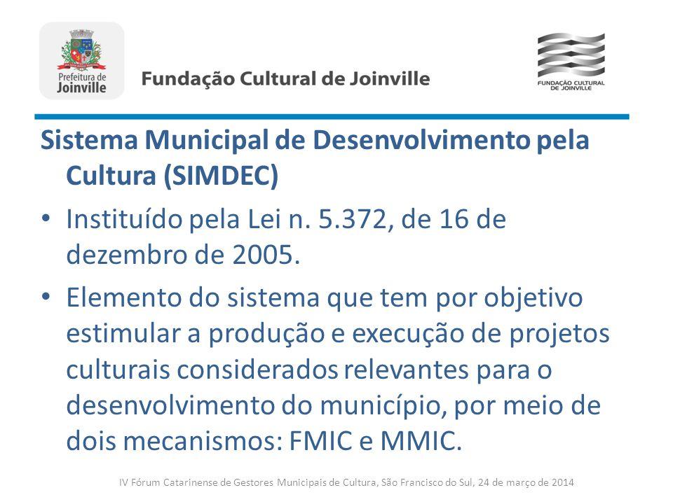 Sistema Municipal de Desenvolvimento pela Cultura (SIMDEC)