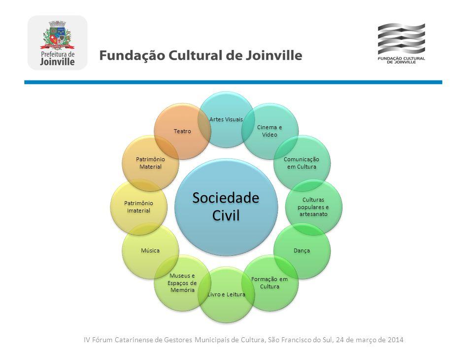 Sociedade Civil Artes Visuais. Cinema e Vídeo. Comunicação em Cultura. Culturas populares e artesanato.
